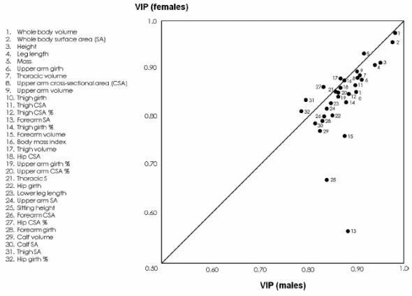 3D Anthropometric Analysis of Junior Rowers