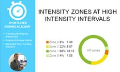 Intensity zones at high intensity workouts
