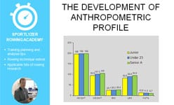 Development of anthropometric profile